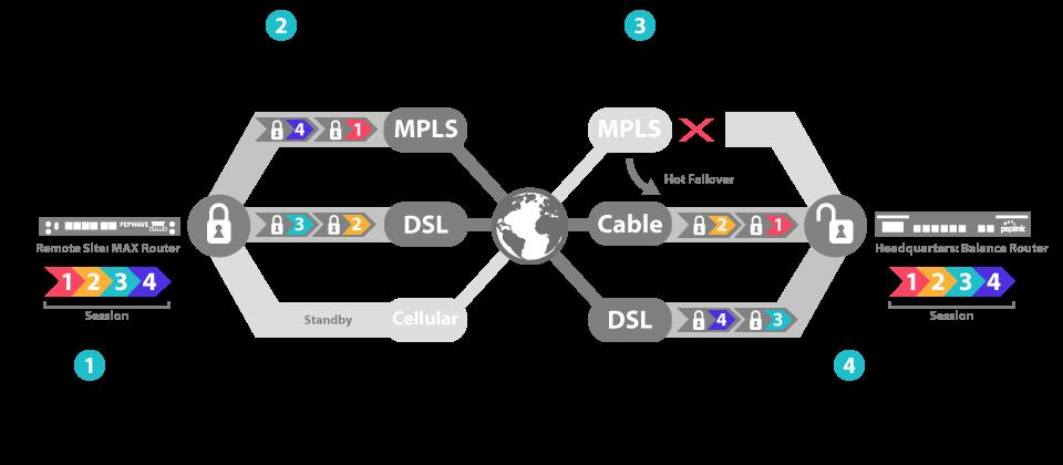 Diagram explaining Unified Communication Services